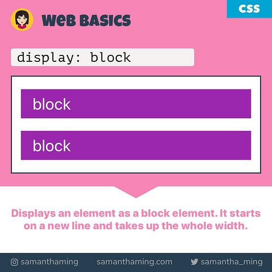 Code Snippet of CSS - block