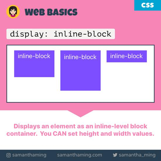 Code Snippet of CSS - inline-block