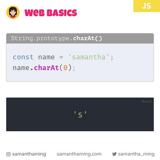 Code Snippet of String - charAt()