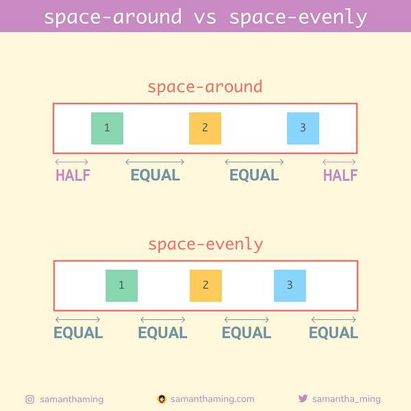 Code Snippet of Day 14: space-around vs space-evenly