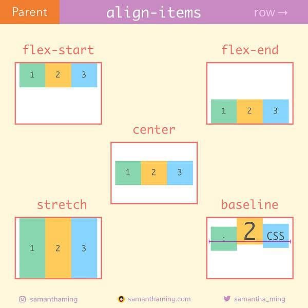 Code Snippet of Day 15: align-items [row]
