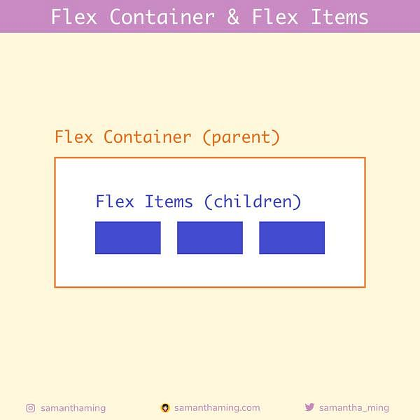 Code Snippet of Day 2: Flex Container & Flex Items