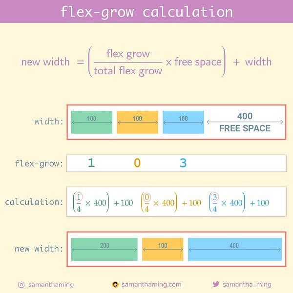 Code Snippet of Day 22: flex-grow calculation