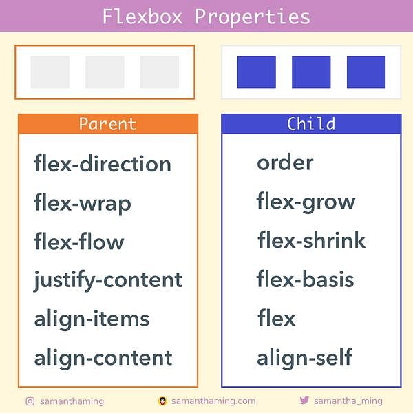 Code Snippet of Day 29: Flexbox Properties