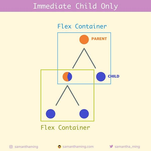 Code Snippet of Day 3: Immediate Child Only