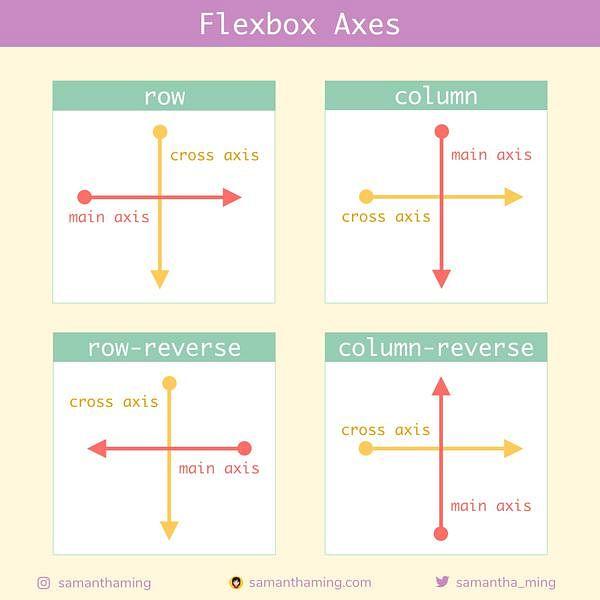 Code Snippet of Day 4: Flexbox Axes