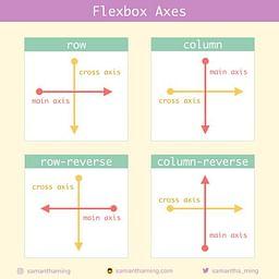 Flexbox Axes
