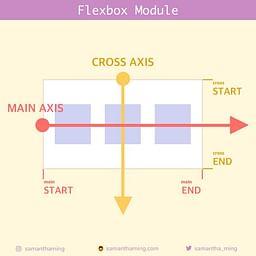 Flexbox Module