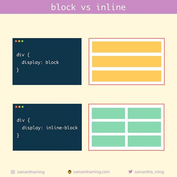 Code Snippet of Day 8: block vs inline