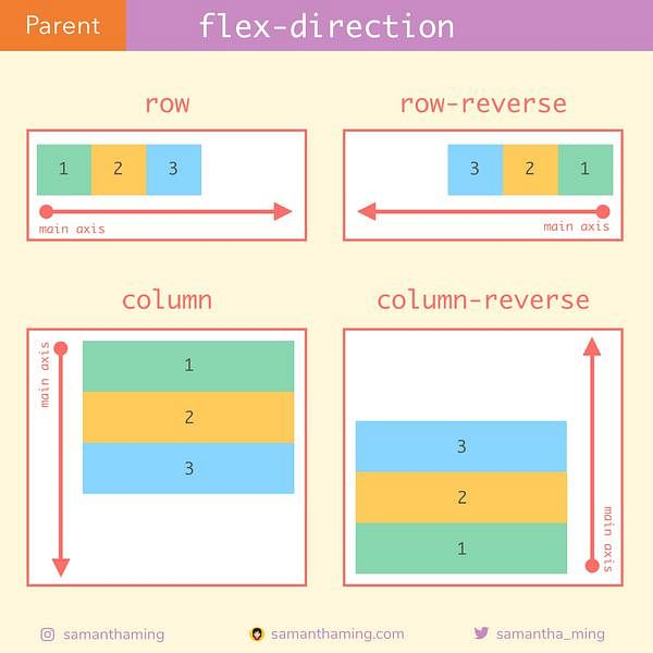 Code Snippet of Day 9: flex-direction