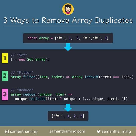 Code snippet of How to Remove Array Duplicates in ES6