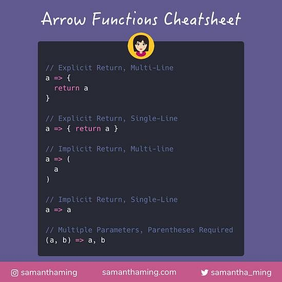 Code snippet on ES6 Arrow Functions Cheatsheet