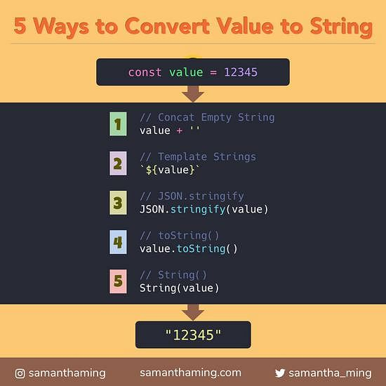 Code snippet on 5 Ways to Convert a Value to String in JavaScript