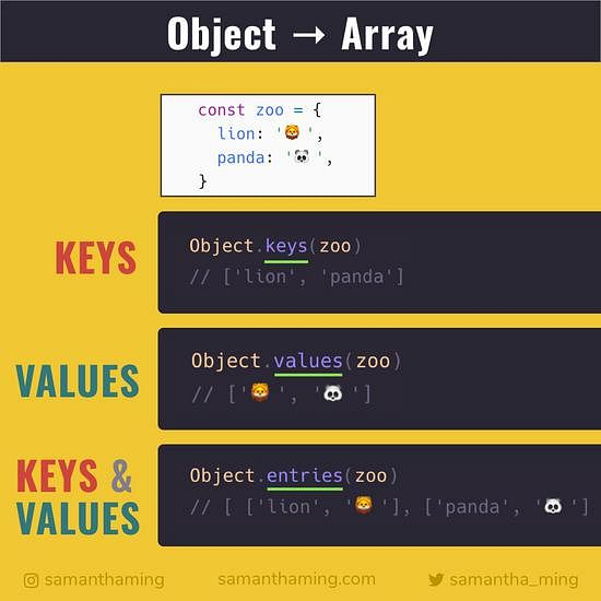 Converting Object to an Array   SamanthaMing.com