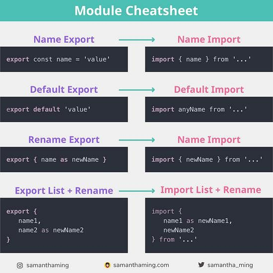 Code snippet on JavaScript Module Cheatsheet