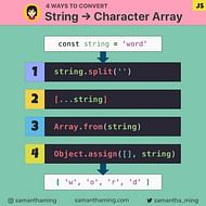 4 ways to convert String to Character Array in JavaScript