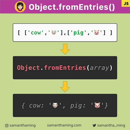 Code snippet on JavaScript Object.fromEntries()